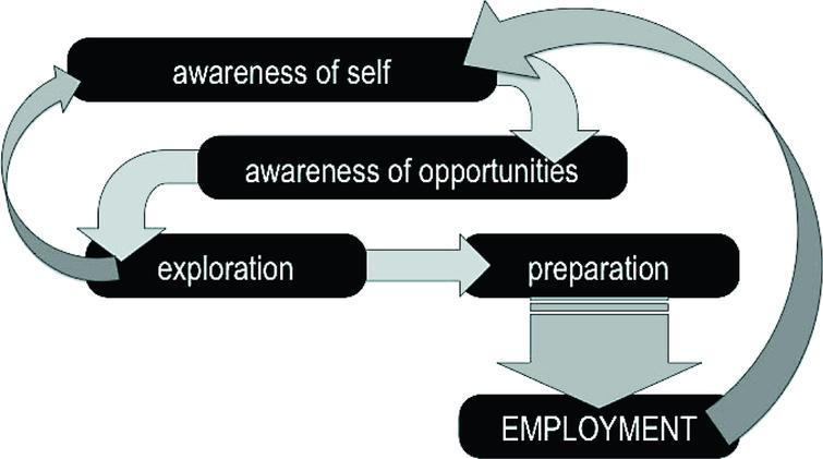 Components of Career Development.