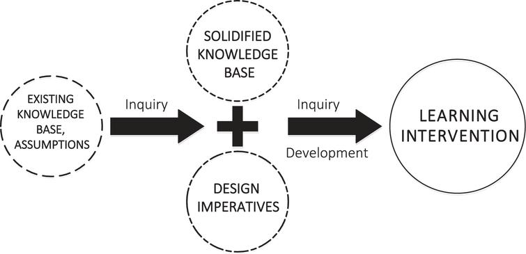 Conceptual model of the project's development pathway: Existing content knowledge and assumptions were turned into solidified knowledge and understanding of design imperatives through field-based inquiry, which was incorporated into a well-tested learning intervention through thorough development efforts and further inquiry.