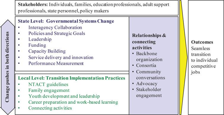 State policy framework for transition.