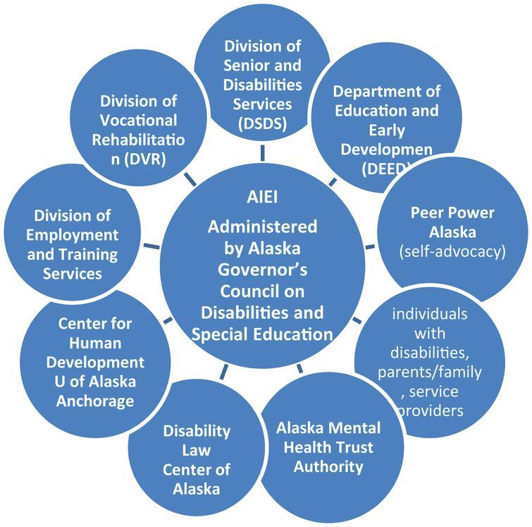 AIEI Grant Partners.