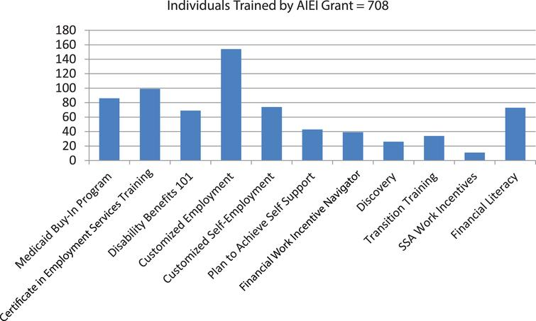 AIEI Grant Trainings Years 1–4.