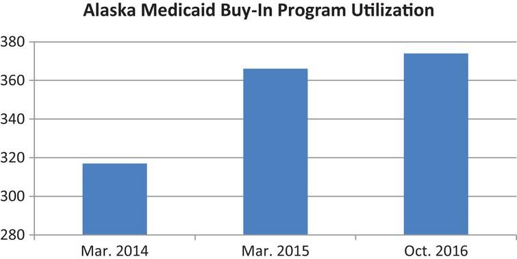 Alaska Medicaid Buy-In Program Utilization.
