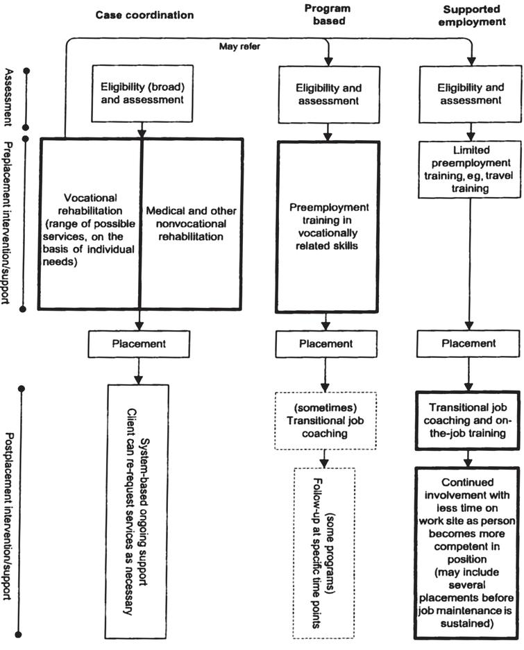 Overview of the structure of three different types of vocational rehabilitation programs for brain injury (reproduced from Fadyl and McPherson, 2009 with permission).