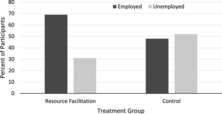 Employment Rates for RF and Control Groups.