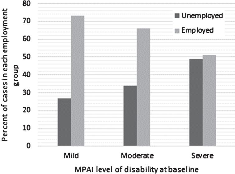 Outcome by Initial Level of Disability.