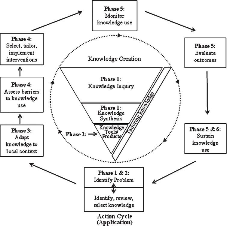 The Diversity Partners Knowledge Translation Process.