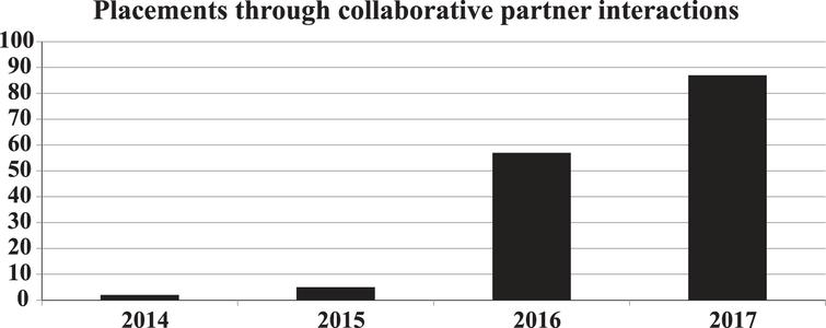 The growth of job placements by collaborative partners over the lifespan of the ECCC.