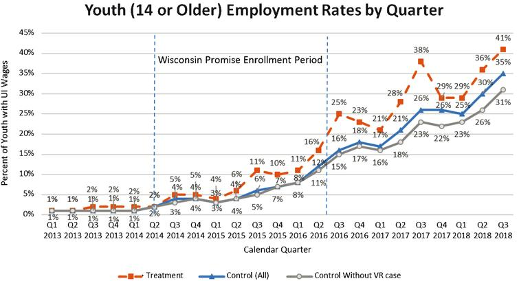Percent Youth with UI Wages by Quarter and Treatment Group Figure Caption: Percent of youth who were 14 or older with wages reported to Wisconsin UI in calendar quarters from quarter one of 2013 to quarter three of 2018. Percent of treatment youth with reported wages is represented by the dashed line with closed squares, control group is represented by the solid line with closed triangles, and the subset of the control group without a VR case is represented by the solid line with open circles.