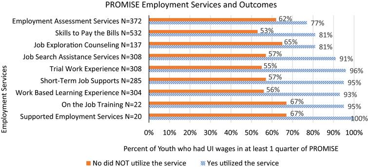 Employment Service Impact on Employment Outcomes Figure Caption. Percent of PROMISE youth who had a job following the receipt of a DVR employment service. N is the count of PROMISE youth who received the service. The number of youth who did not receive the service can be calculated by subtracting 1011 – N.