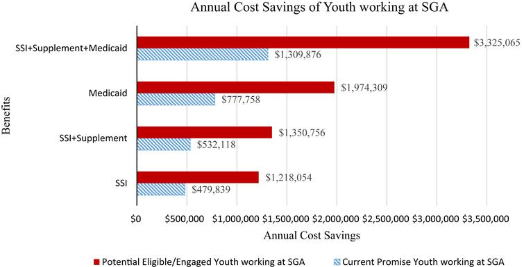 Youth Annual Cost Savings to Benefits.