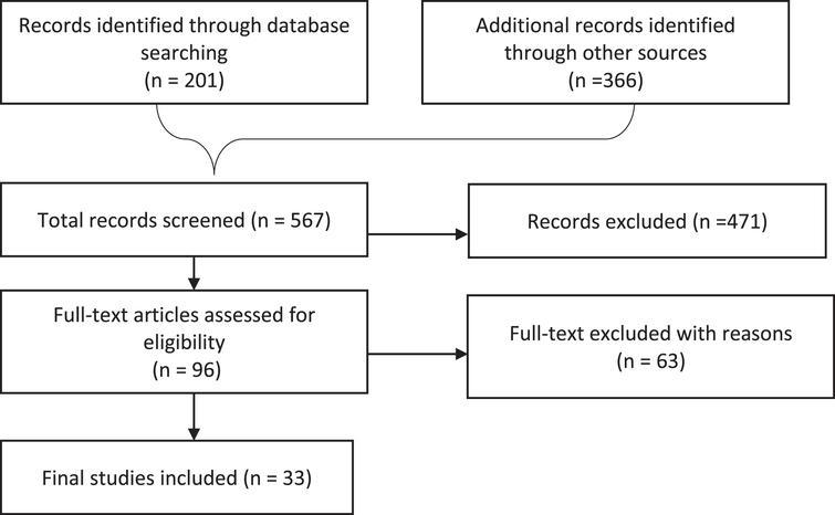 PRISMA flowchart of data extracted.