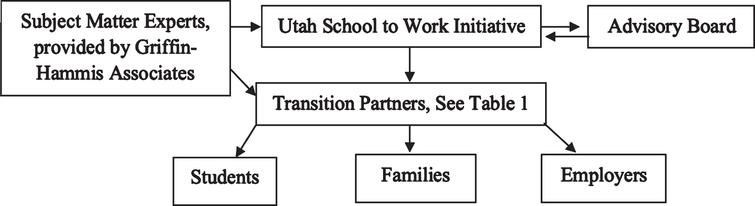 Utah School-to-Work Initiative's Framework.