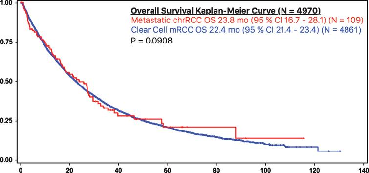 OS in chrRCC vs clear cell mRCC.