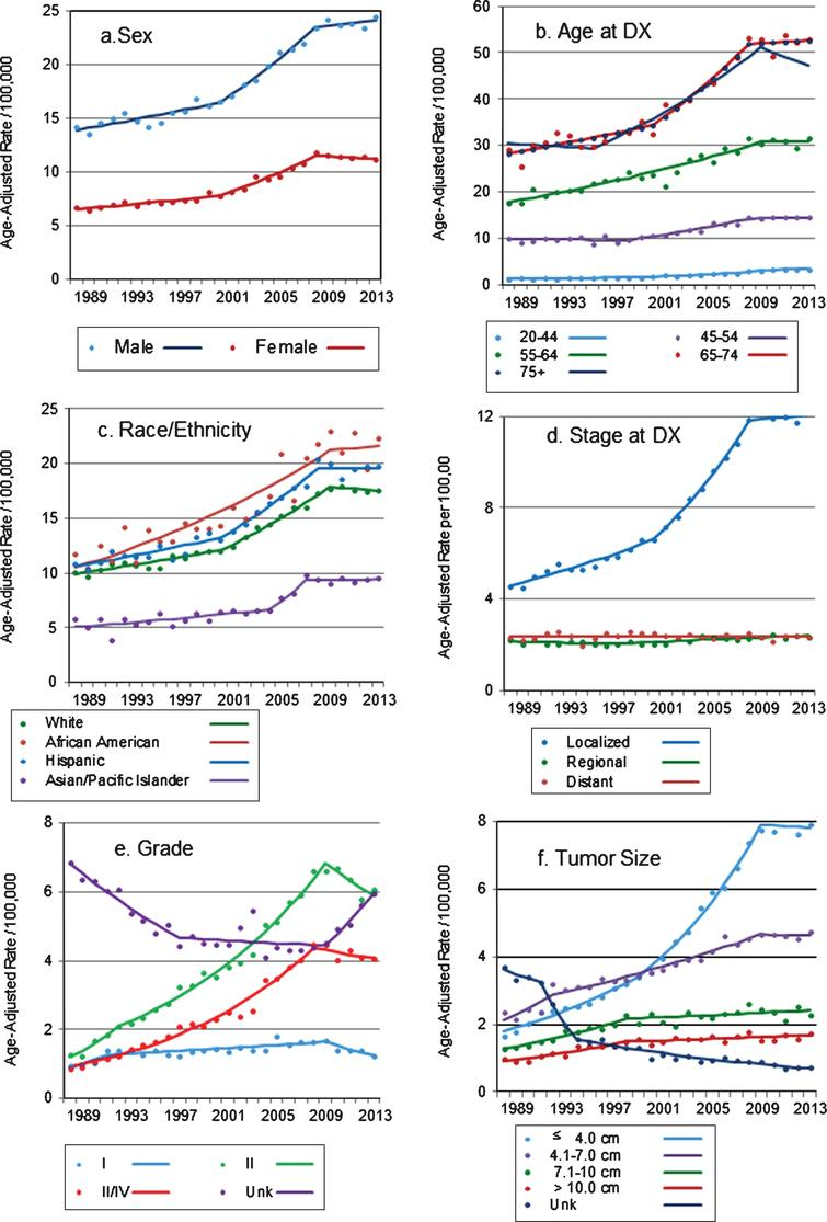 (a–f) Trends in age-adjusted incidence rates of renal cell carcinoma in California, 1988–2013 Markers: actual age-adjusted rates, lines: regression-estimated rates.