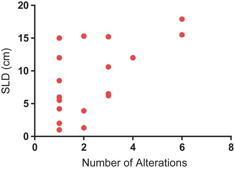Correlation between number of alterations and sum of longest dimension (SLD) of tumor, a surrogate for tumor burden (R-squared=0.34; P=0.01).