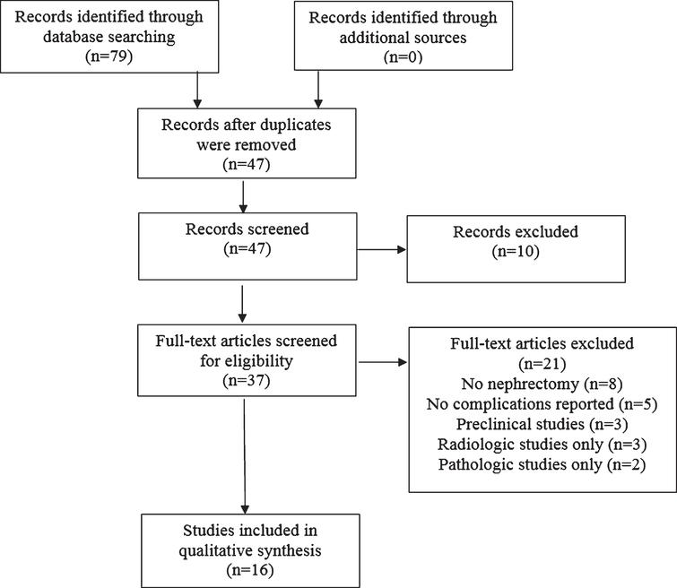 Flow diagram for litrature search and screening for eligible studies included in the systematic review.