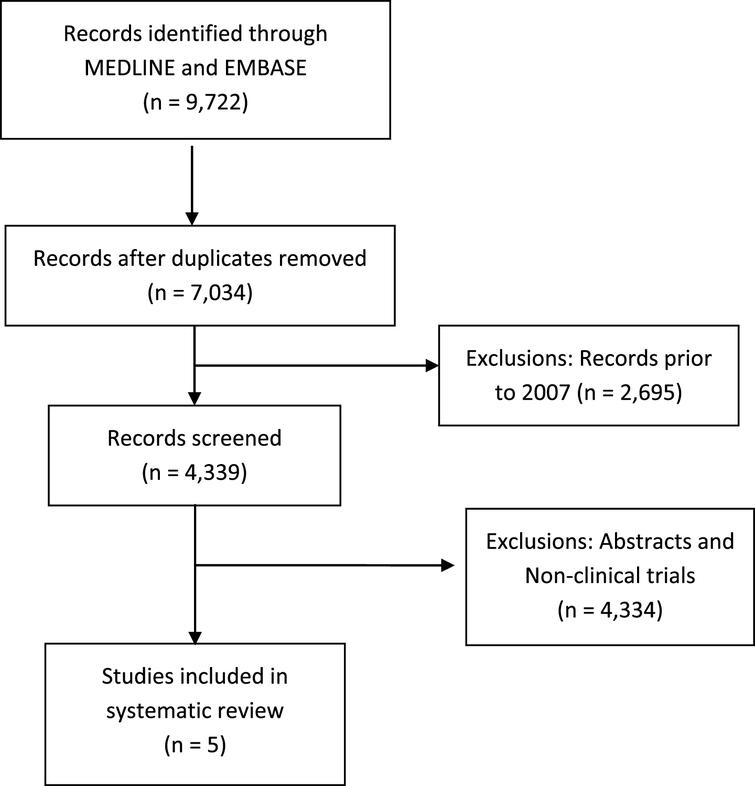 Consort flow diagram of systematic review.