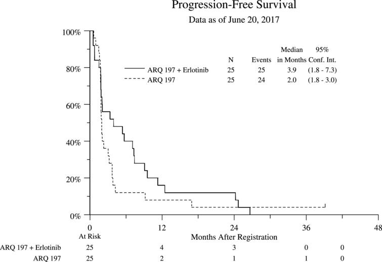 Progression Free Survival (PFS) Stratified by Treatment Arm for All Eligible Patients.