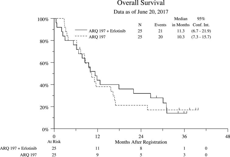 Overall Survival (OS) Stratified by Treatment Arm for All Eligible Patients.