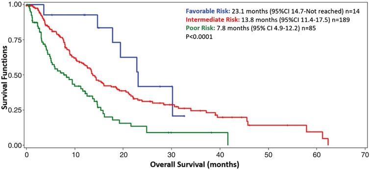 Kaplan Meier curve depicting the overall survival from the initiation of fourth-line targeted therapy for 288 metastatic renal cell carcinoma patients with complete prognostic information. Blue = favorable risk (5%), Red = intermediate risk (66%), Green = poor risk (29%). Patients were stratified by IMDC prognostic categories: 0 factors = favorable risk, 1-2 factors = intermediate risk, 3–6 factors = poor risk. CI = confidence interval.