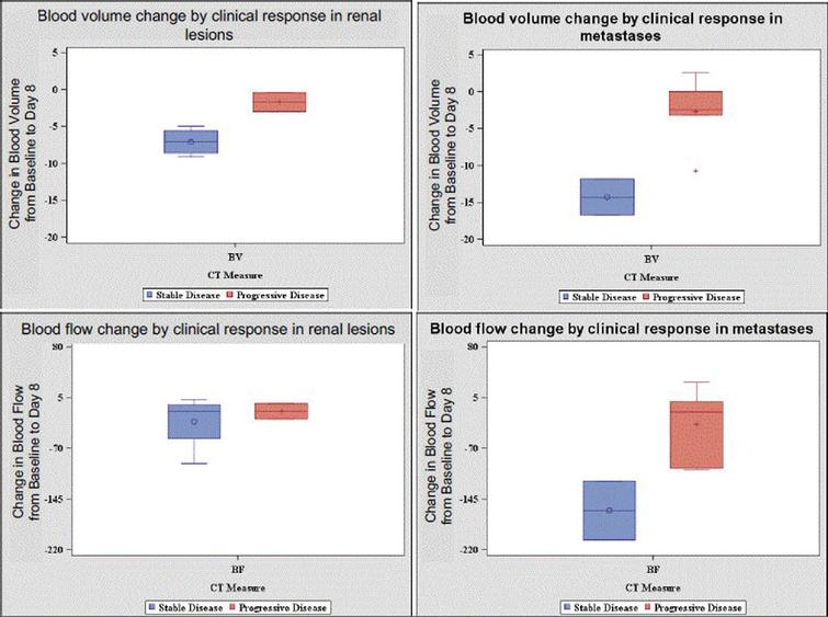 Changes in Blood Volume and Blood Flow by Clinical Response and Tumor Location