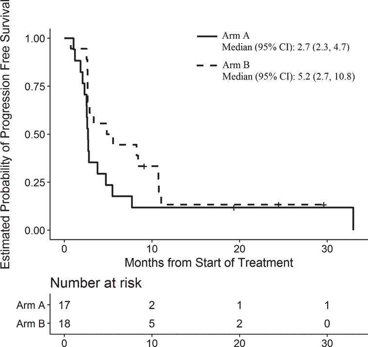 Progression-Free Survival for Patients in Arm A and Arm B.