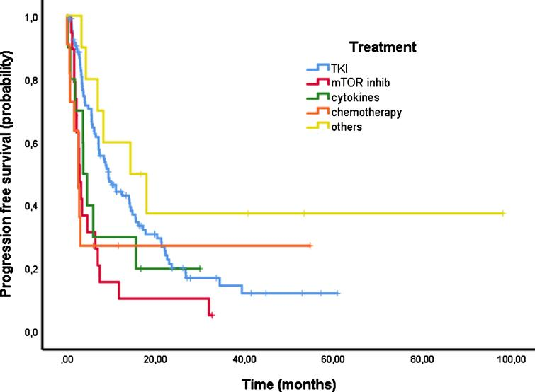Progression free survival (PFS) according to first line treatment.