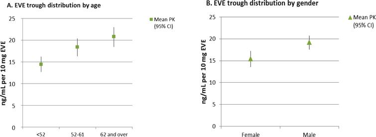 Mean EVE trough versus age (panel A) and gender (panel B). Symbols are the mean EVE trough values normalized to a dose of 10 mg/day. Bars indicate the 95% confidence intervals.