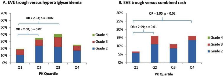 Risk of hypertriglyceridemia (panel A) and combined skin rash (panel B) by EVE trough quartile ranges.