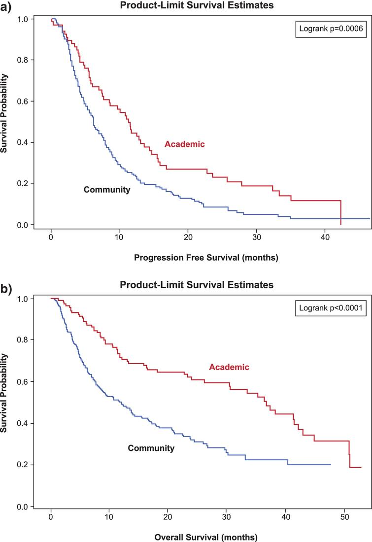 Kaplan-Meier curves of (a) progression free survival (months) rby first line therapy and (b) overall survival (months) for patients diagnosed with mRCC after January 1 2007.