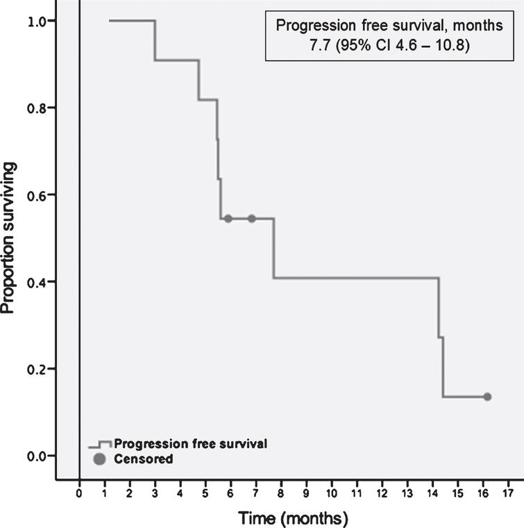 Progression free survival with second-line targeted therapies.