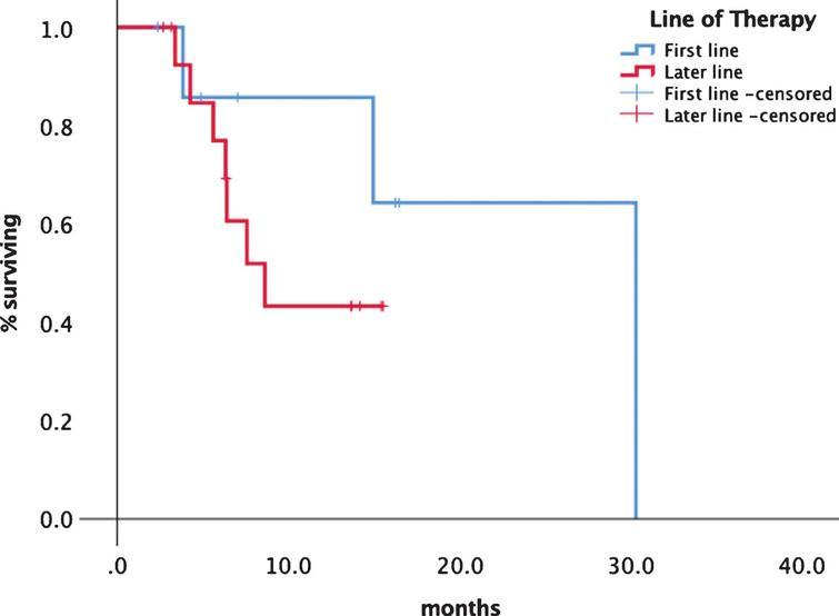 Comparison of treatment lines first vs. later line of tivozanib.