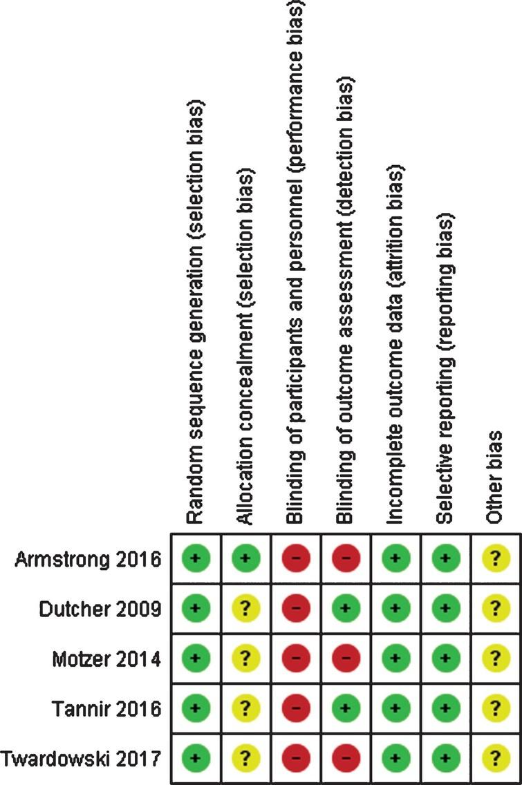 Risk of bias assessment of the randomized controlled trials included in the systematic review. Green (+): low risk of bias; yellow (?): unclear risk of bias; red (-): high risk of bias.