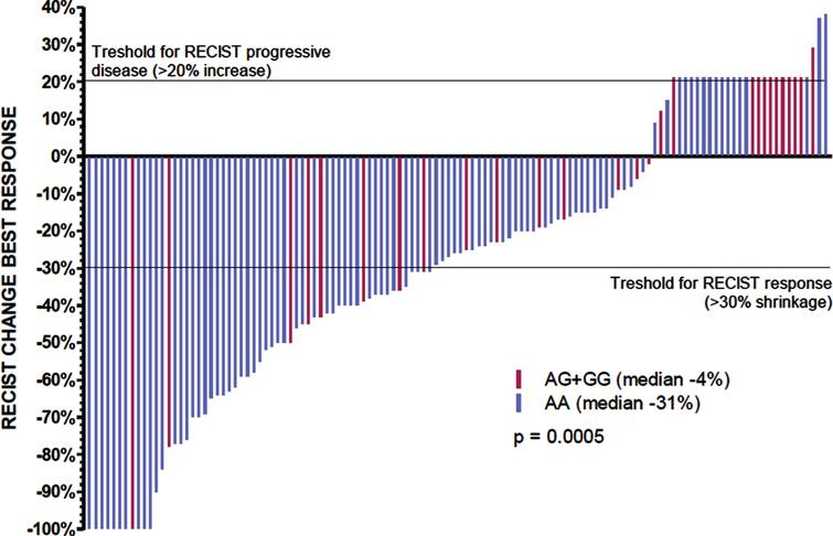 Tumor shrinkage depending on rs307826 in sunitinib treated patients.