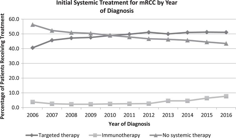 Trends in initial systemic treatment for mRCC by year of diagnosis.