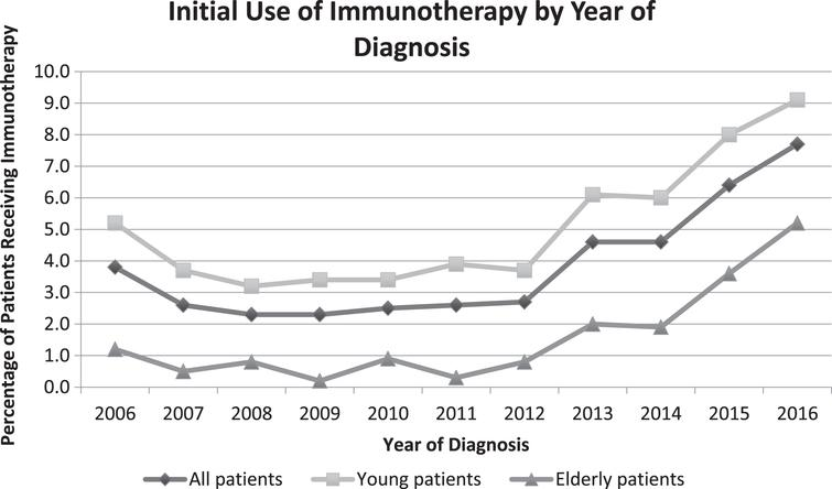 Trends in initial use of immunotherapy by patient age and year of diagnosis.