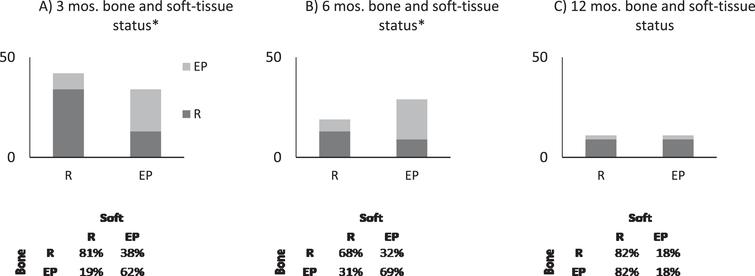 Generalized linear model indicates that soft-tissue response correlates with bone metastasis response at (A) 3 months and (B) 6 months (*p<0.05) but not at (C) 12 months. Graphs show the proportion of response (R) and evidence of progression (EP) of disease in bone if a patient has R or EP in soft-tissue (x-axis).