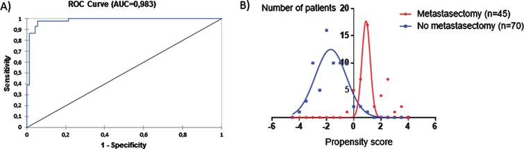 Propensity model that estimates a patient's probability to undergo metastasectomy. (A) over 98% of the probability is determined by baseline characteristics. (B) There is almost no overlap between the propensity scores of patients who undergo metastasectomy and those who do not. Therefore these populations cannot be compared. A more positive score indicates a higher probability to receive metastasectomy, a more negative score a lower probability. In case of missing data for one or more predictors in a patient, the known predictors were used in the multivariable logistic regression model calculating the AUC, but the patients' propensity score was not calculated. The characteristics of patients who did not receive metastasectomy are shown in supplemental Table 1.