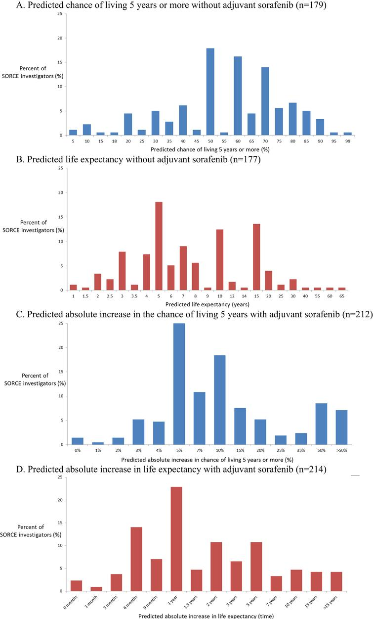 Distributions of medical oncologists' predicted survival rates and survival times without adjuvant sorafenib, and predicted improvements with adjuvant sorafenib. A. Predicted chance of living 5 years or more without adjuvant sorafenib (n=179). B. Predicted life expectancy without adjuvant sorafenib (n=177). C. Predicted absolute increase in the chance of living 5 years with adjuvant sorafenib (n=212). D. Predicted absolute increase in life expectancy with adjuvant sorafenib (n=214).