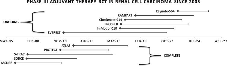 Phase III trials completed and ongoing in renal cell carcinoma since the start of the tyrosine kinase era. Abbreviations: RCT, randomized clinical trial.
