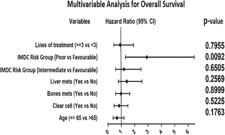Forest Plots illustrating result of multivariable analyses of variables associated with OS. Hazard ratio greater than 1 is associated with shorter OS. Abbreviations: IMDC=International Metastatic Renal Cell Carcinoma Database Consortium.