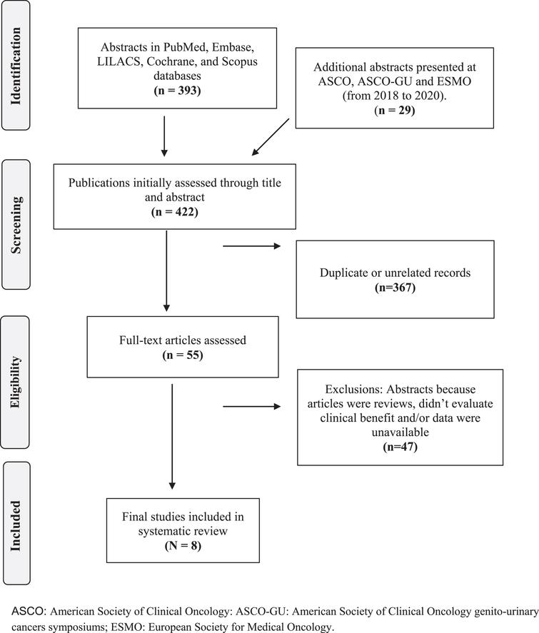 Flowchart of the selection process for studies included in the systematic review.