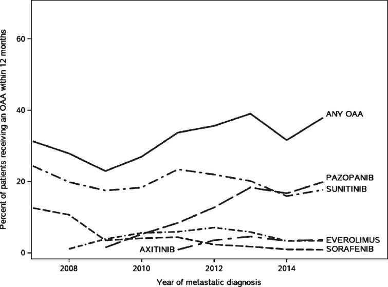 Trends in receipt of oral anticancer agents in the 12 months following diagnosis with metastatic renal cell carcinoma among SEER-Medicare patients aged 65 and older.