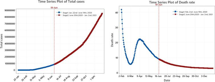 Actual data in total confirmed cases and death rate.