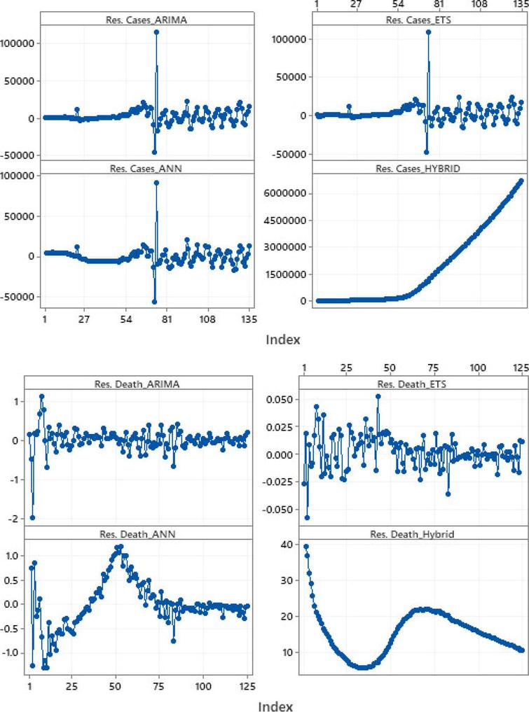 Time series plot for residuals of the total confirmed cases and the death rate.