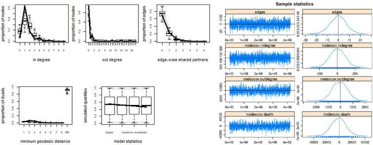 Goodness-of-fit and MCMC diagnostics for model 4.