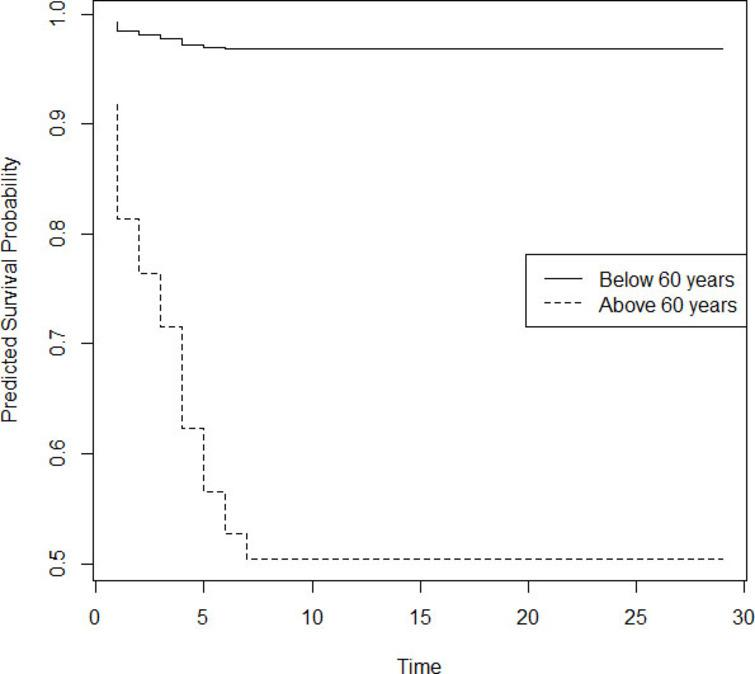 Predicted survival probability of patients above and below 60 years.