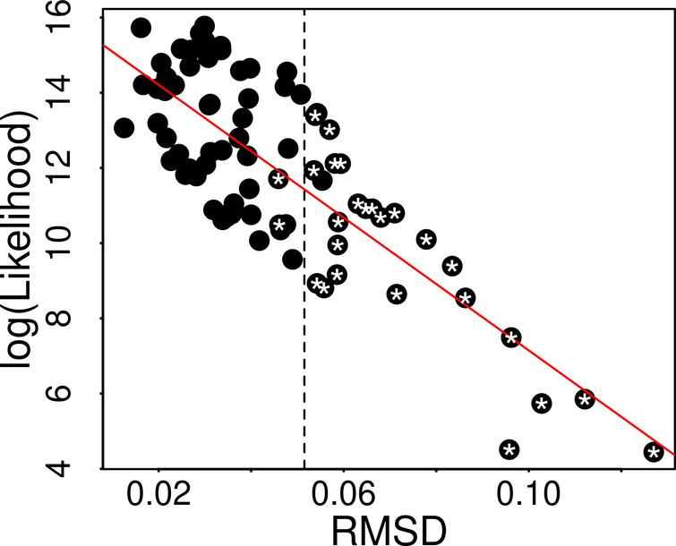 Correlation between RMSD and log (Likelihood) calculated by fitting of the first digit distribution of daily new cases data from studied countries into the Benford's distribution (Eq.(1)). The line traces the linear regression (R2= 0.6254). White stars over the symbols represent countries in which data clearly have not conformed to the Benford's law, as evaluated by Chi-square tests (p< 0.01).