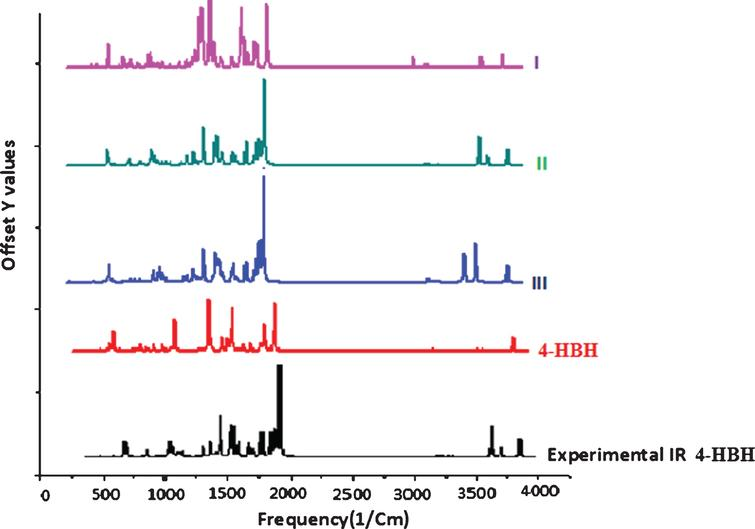 Comparative IR spectra of all compounds.