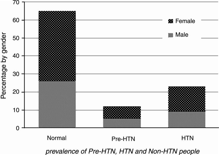Prevalence of pre-HTN, HTN and normotensive individuals.